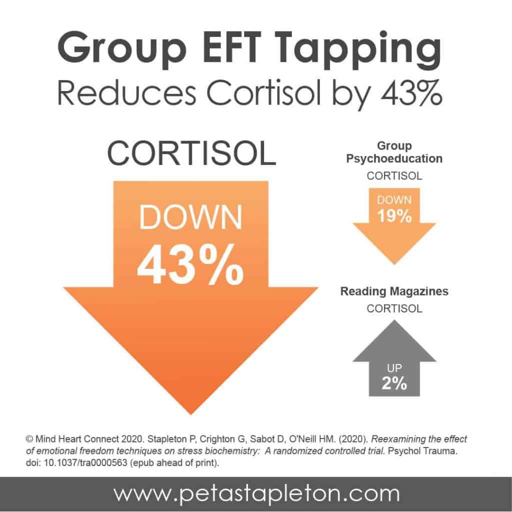 EFT Reduces Cortisol by 43