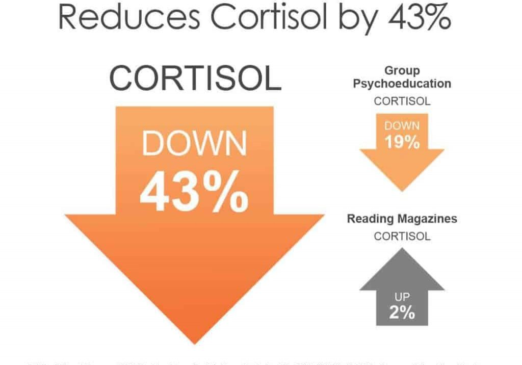 EFT Reduces Cortisol by 43 1024x1024 landscape